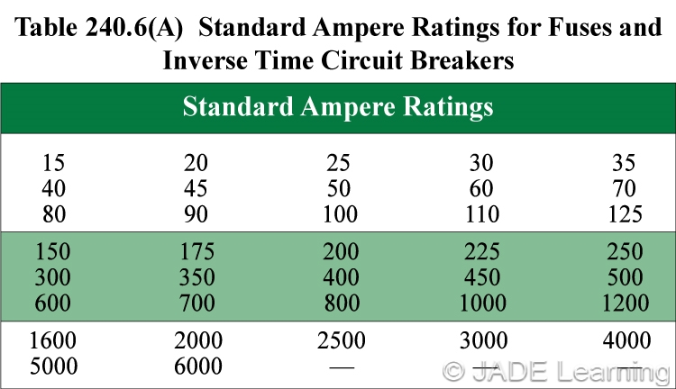 240 6 a standard ampere ratings fuses and fixed trip for Table 6 insurance rating