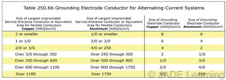 25028d size for main and system bonding jumpers larger than sizes listed in table 25066 the 125 greentooth Choice Image