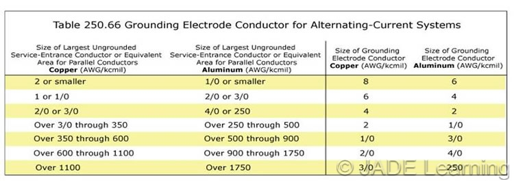 Table 250 66 Size Of Alternating Current Grounding