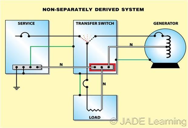 Qid Large on Grounding Separately Derived System Generator