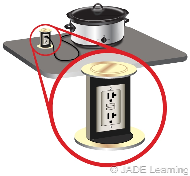 Countertop Receptacle : Only listed receptacle assemblies can be installed for countertop ...