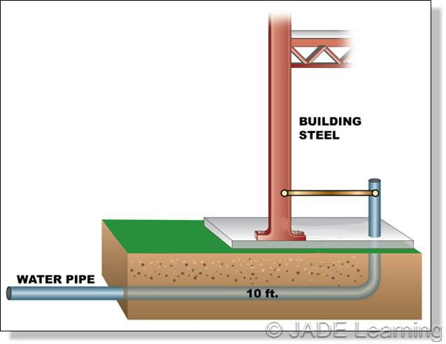 Water Pipe Structures : C grounding electrode conductor and bonding jumper