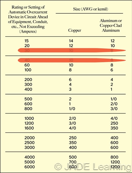 Table 250122 minimum size equipment grounding conductors for table 250122 has been reformatted to make it easier to read greentooth Choice Image