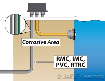 Underwater luminaires branch circuit wiring wiring methods for Underwater luminaire for swimming pool