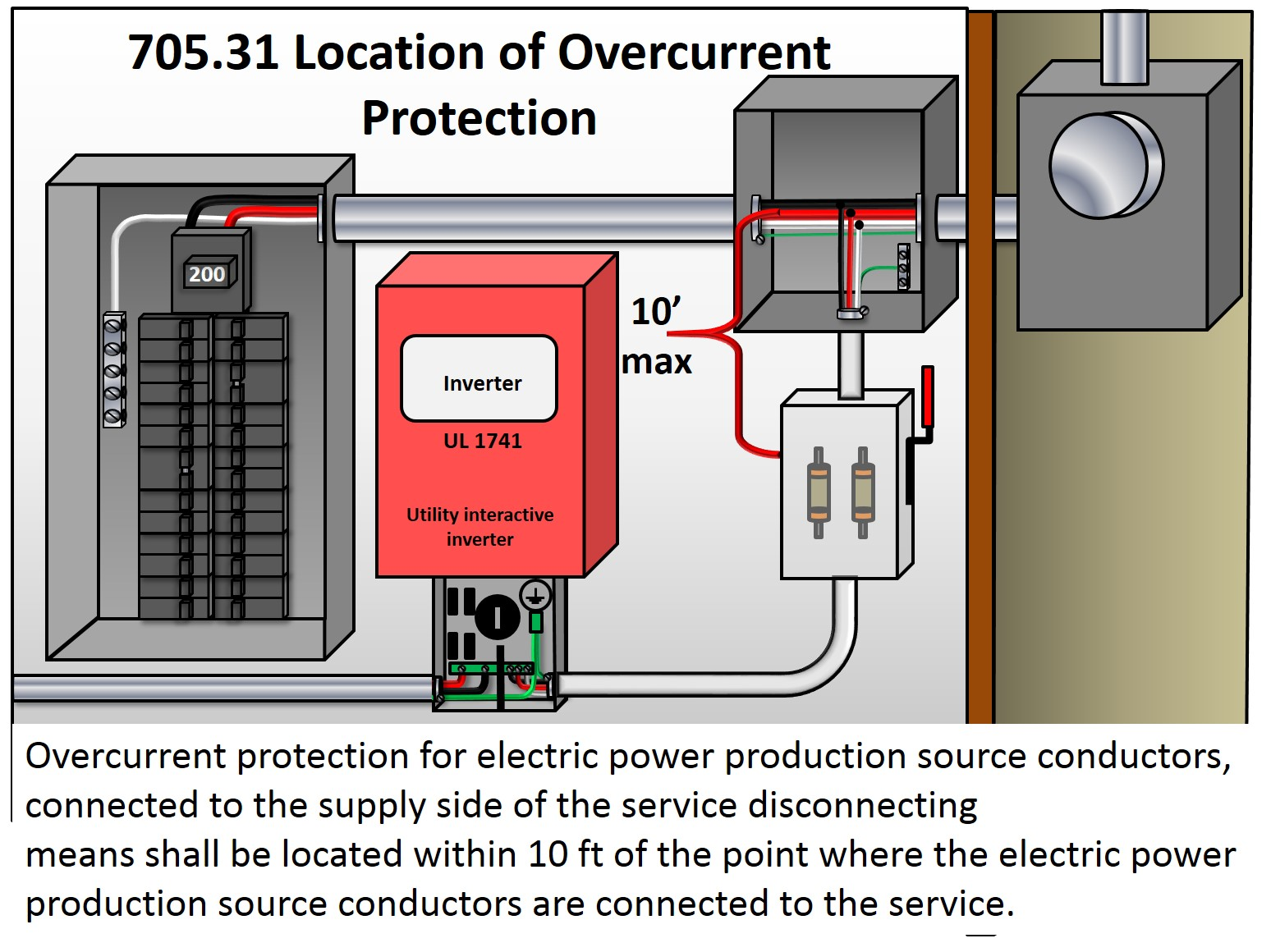 705 31 Location of Overcurrent Protection – Jade Learning