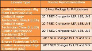 Oregon electrical courses