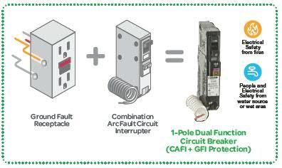 Combination Arc Fault Circuit Breaker Vs Dual Function Arc Fault Gfci Circuit Breaker Jade Learning
