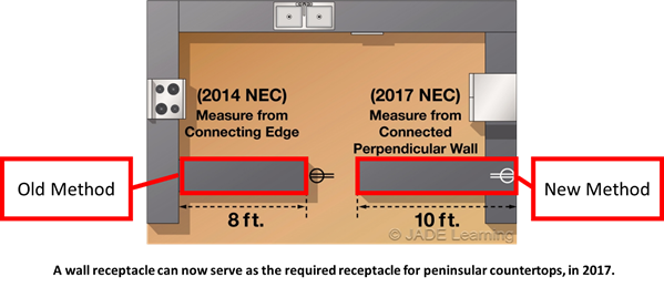 Nec 210 52 C 3 New Peninsular